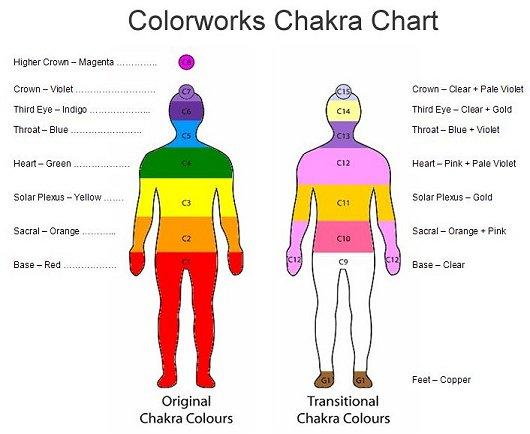 culorile chakrelor