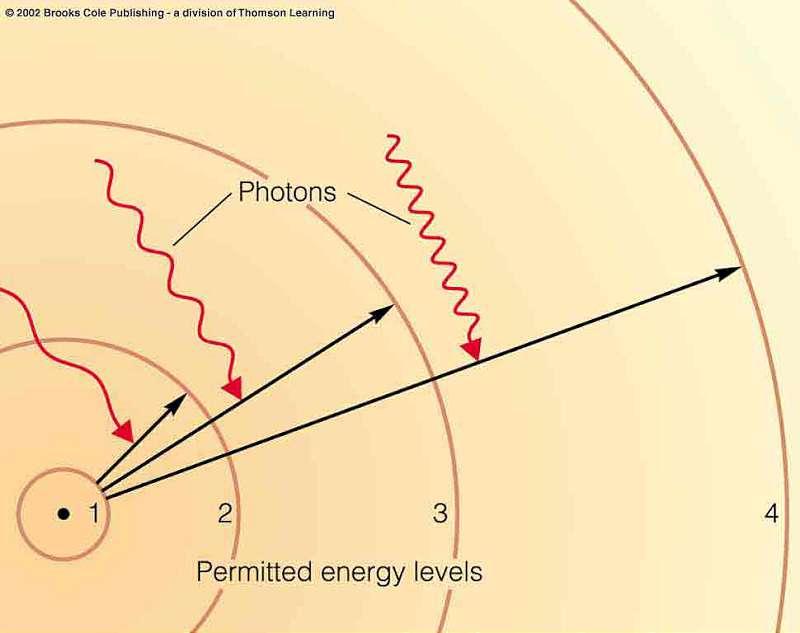nivelele-fotonului