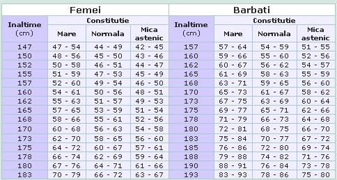 greutatea in functie de inaltime tabel