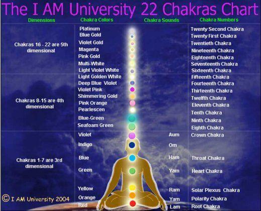chakrele - cele 22 de chakre