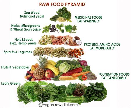 tratament naturist cancer de col uterin piramida raw food
