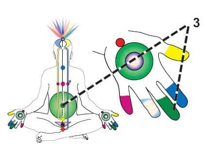 nabhi Manipura, evolutia spirituala - punct de origine in organismul nostru!