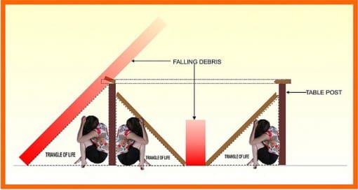 triunghiul vietii in caz de cutremur