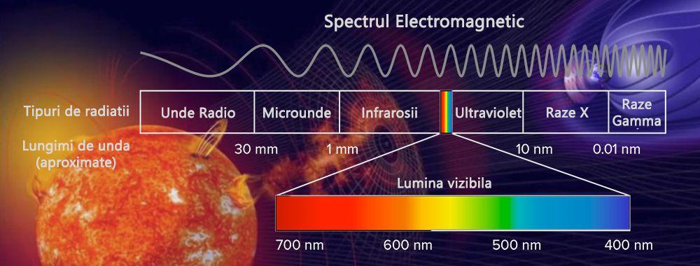 Spectrul electromagnetic si radiatia luminii
