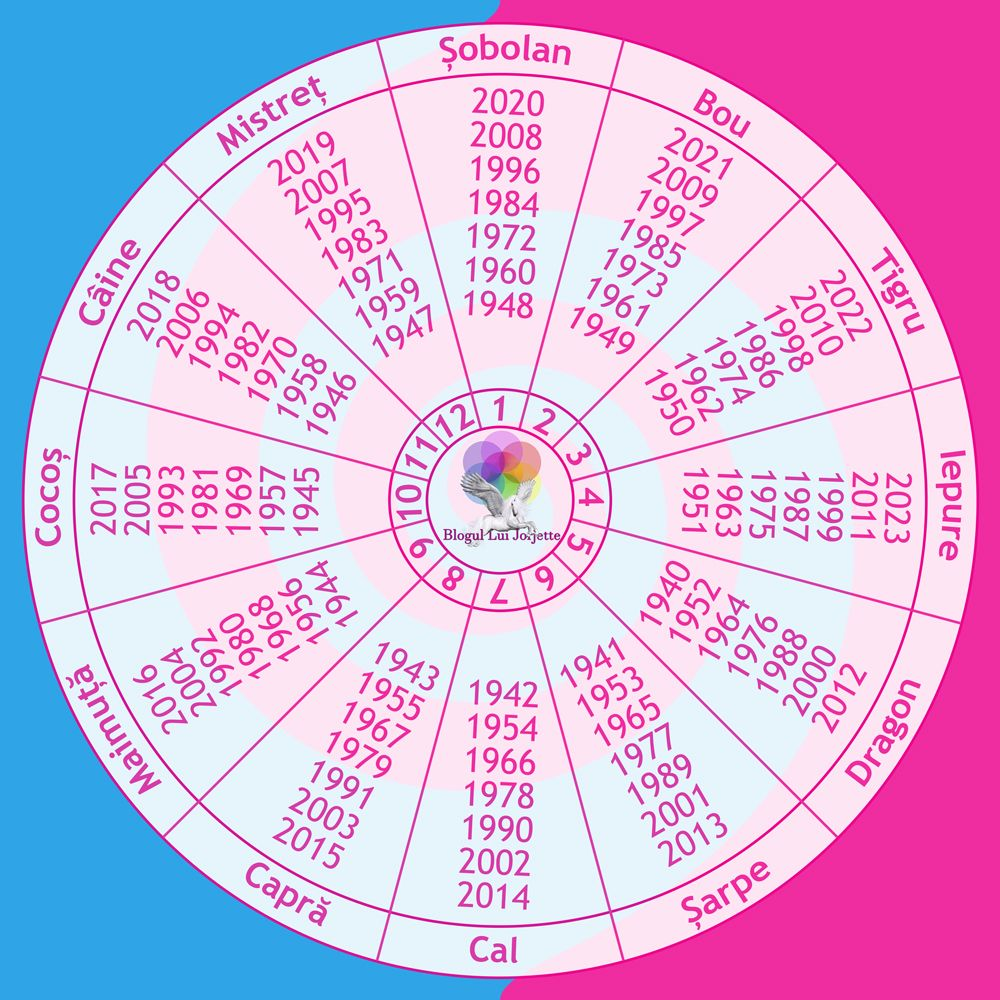 Zodiacul chinezesc romana