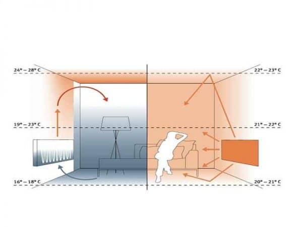 diferenta dintre incalzirea cu calorifere si cea cu panouri radiante infrarosu
