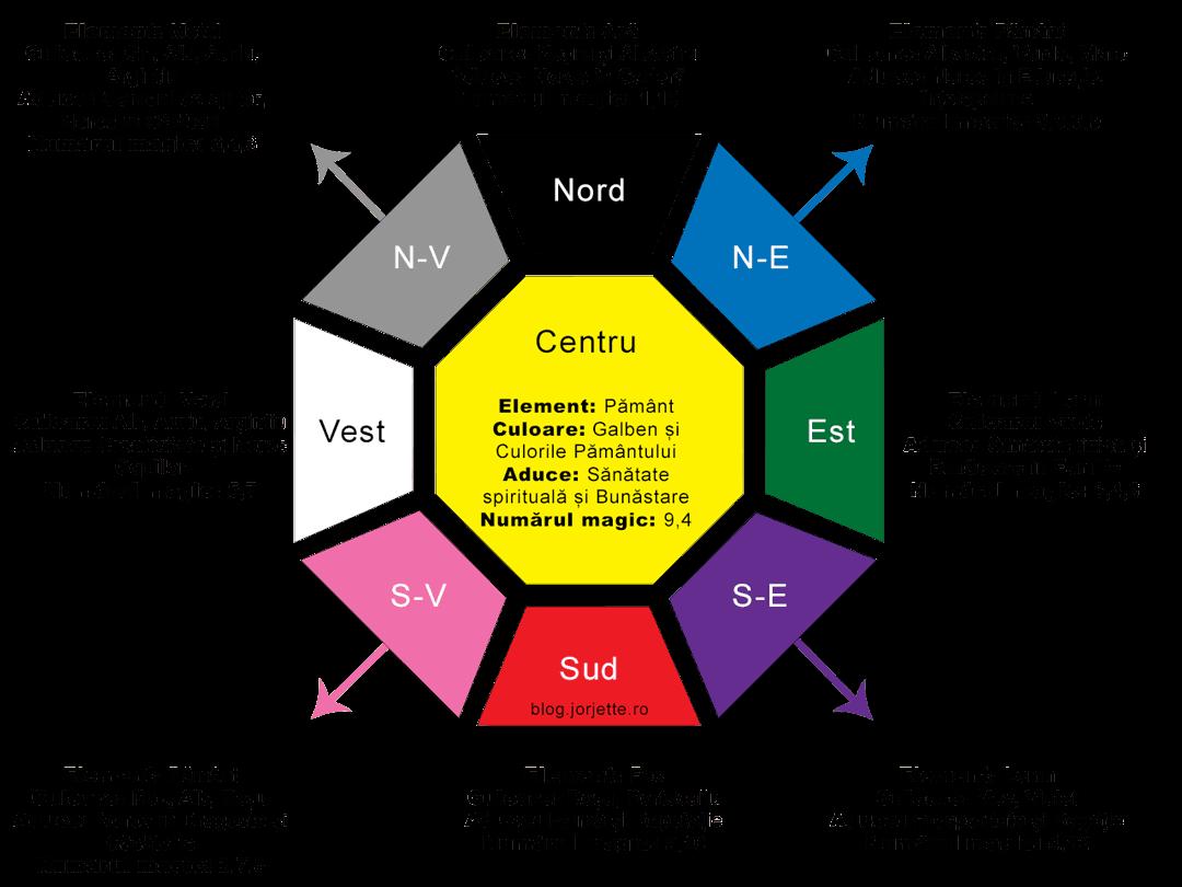 Diagrama Bagua pentru a alege mobila Feng Shui pentru casa ta