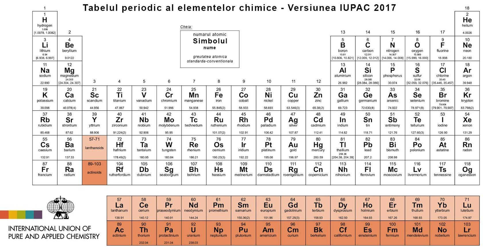Tabelul lui mendeleev versiunea iupac 2017